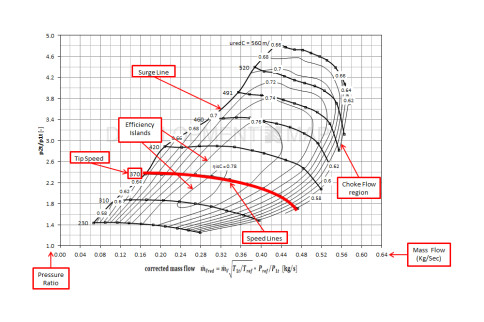 Understanding Compressor Maps – Sizing A Turbocharger